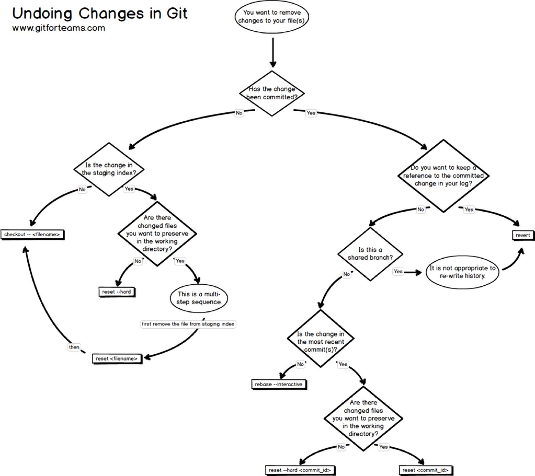 u201cundoing u201d work in git  chart   u00ab adafruit industries