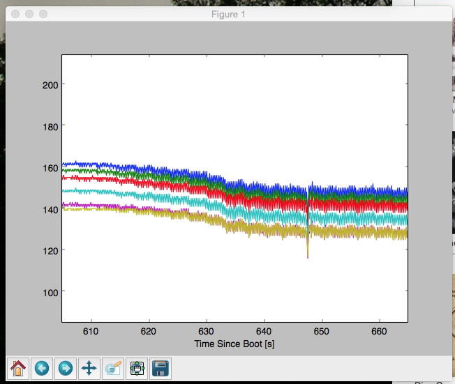 Plot data from an arduino on the Raspberry Pi with python #piday