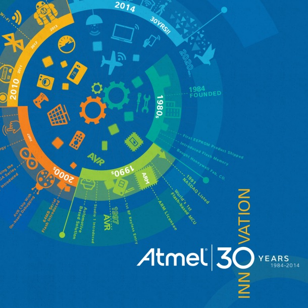 Facebooktradecard-Atmel 30Yrs Circle Timeline Banner