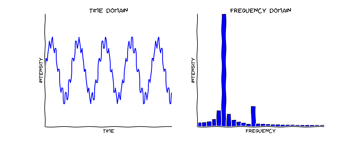 Think Dsp Introduction To Signal Processing Using Python