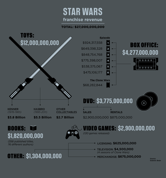 3042075 inline i 2 starwars infographic shell