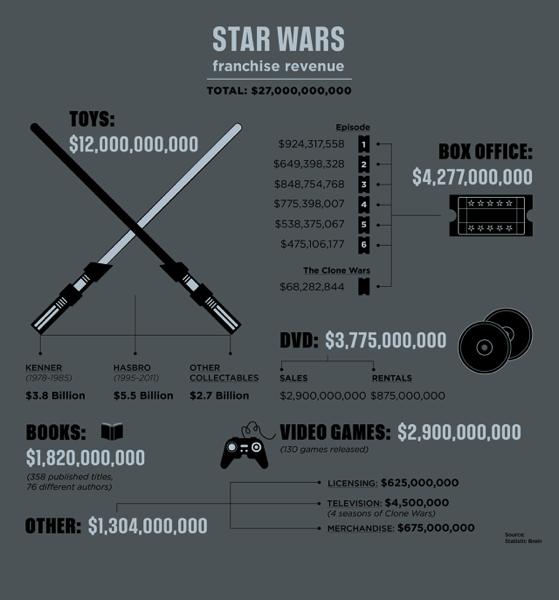 3042075 inline i 2 starwars infographic shell