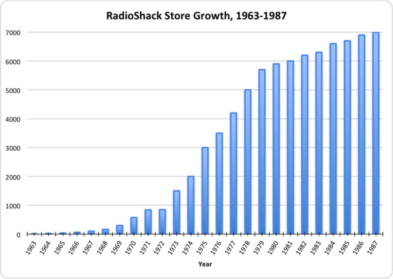 3042101-Inline-Radioshackchart