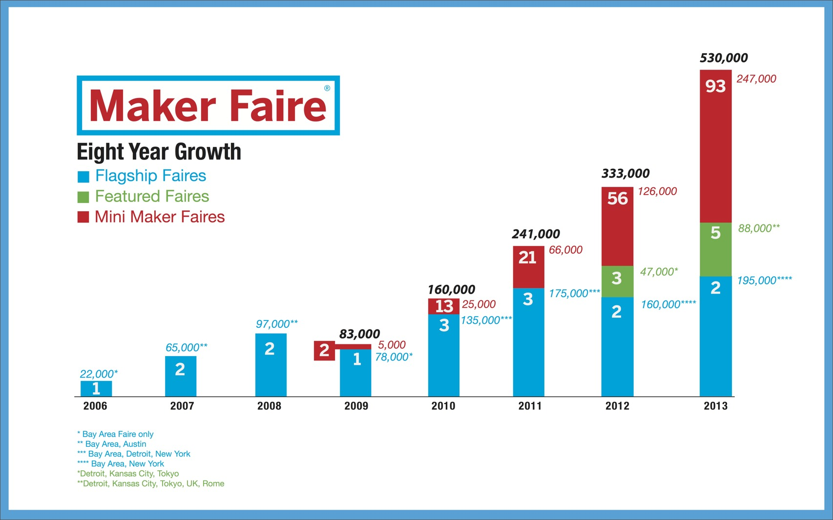 Maker-Faire-Eight-Year-Growth-Slide