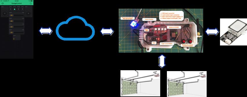 Iot Garage Door Monitoropener With Finger Print Scanner