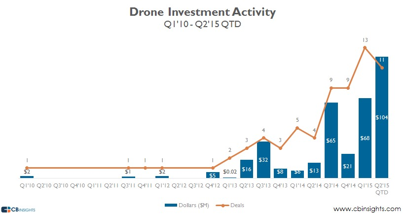 Drone-Funding-Activity