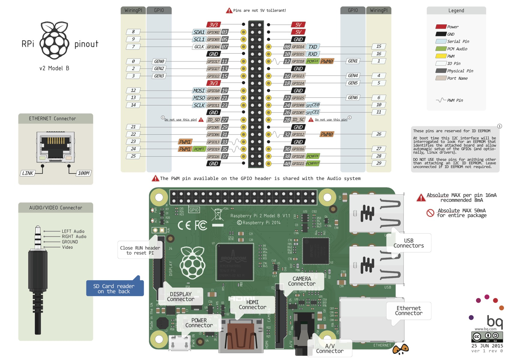 Raspberry Pi v2 Mod B Pinout @Raspberry_Pi #raspberrypi ...