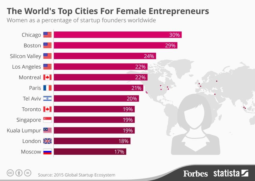 20150813 Entrepreneurs Fo