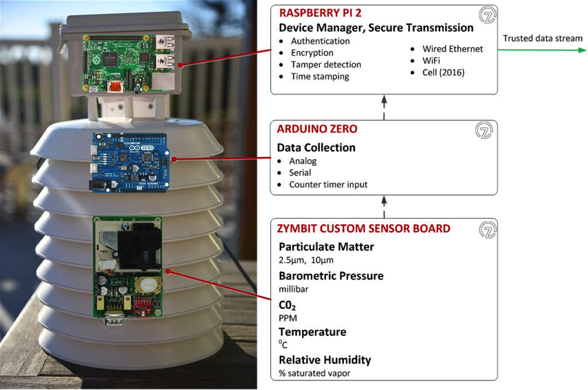 How To Monitor Air Quality With Arduino And Raspberrypi