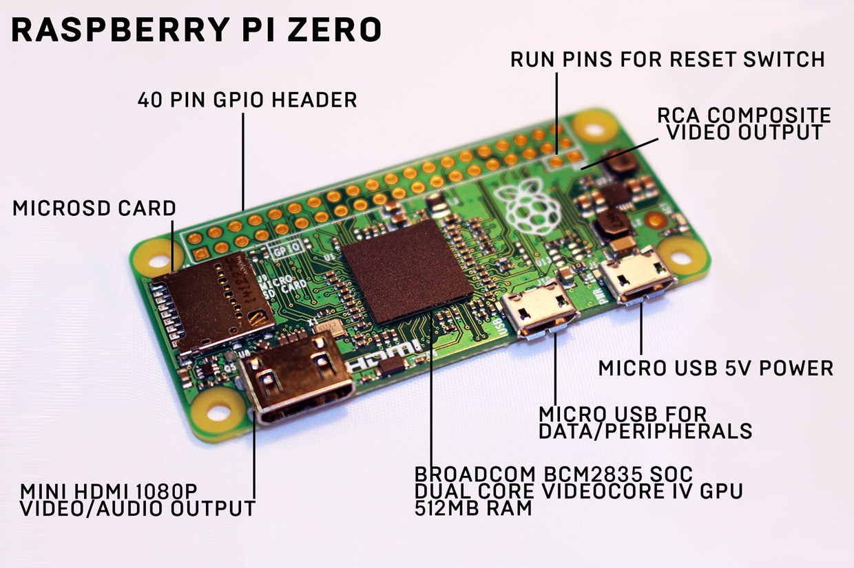 Raspberry Pi Zero: the WIRED starter guide @Raspberry_pi # ...
