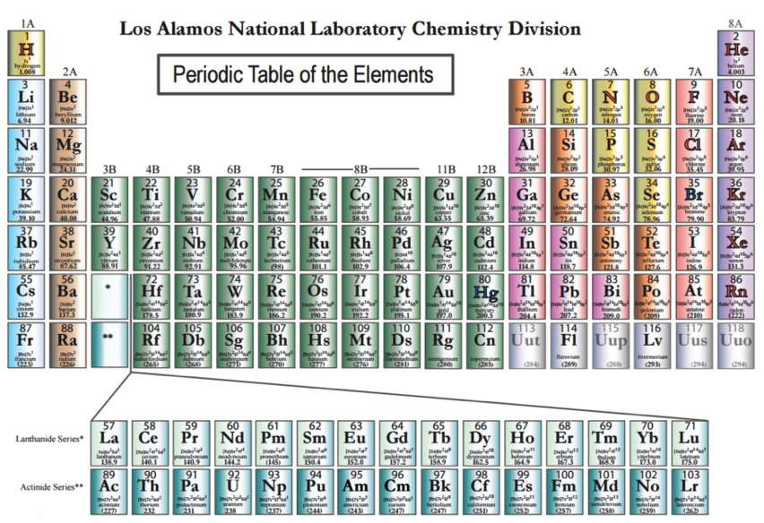 four new elements discovered and added to the periodic table via geekwire - Periodic Table Of Elements Discovery