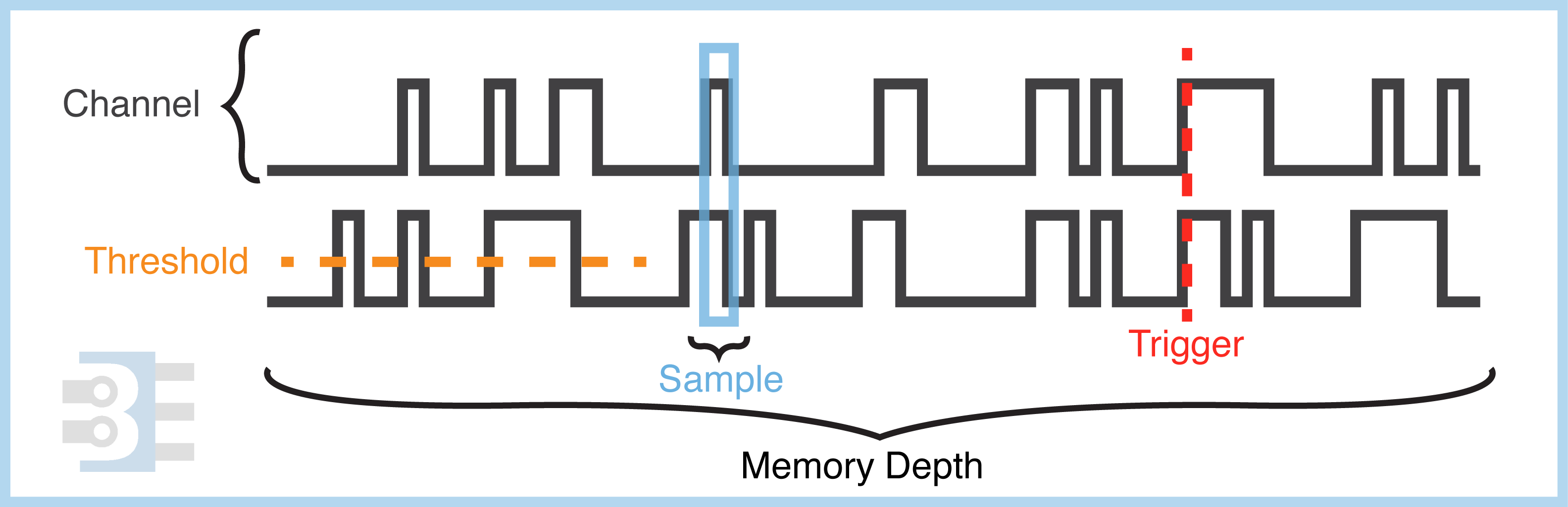 logic-analyzer-terms-with-waveform