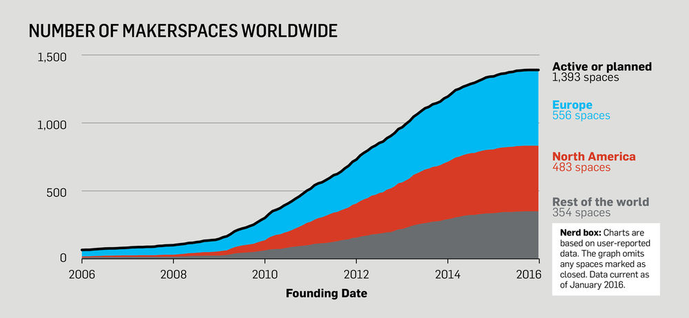 makerspaces-total-over-time