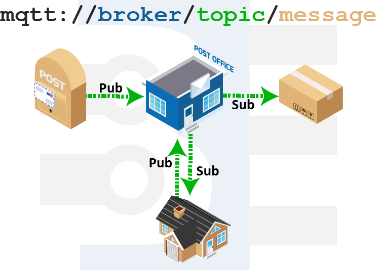 message-broker-mqtt-introduction-mail-analogy