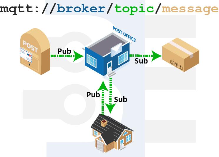 message-broker-mqtt-introduction-mail-analogy