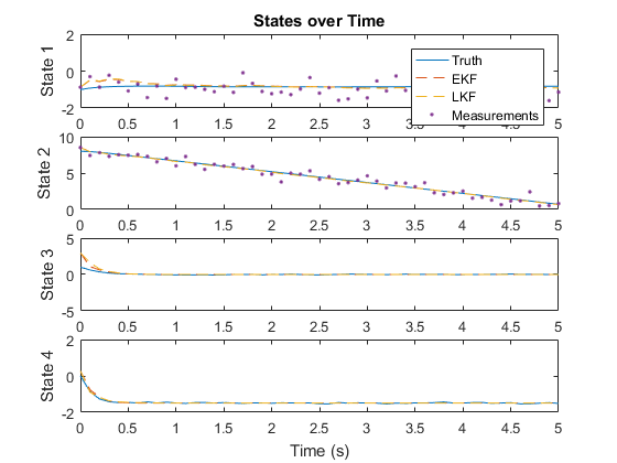From Sushi to Space: Particle Filters, Recursive Estimation