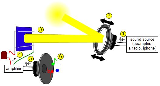 photophone_how_it_works_diagram