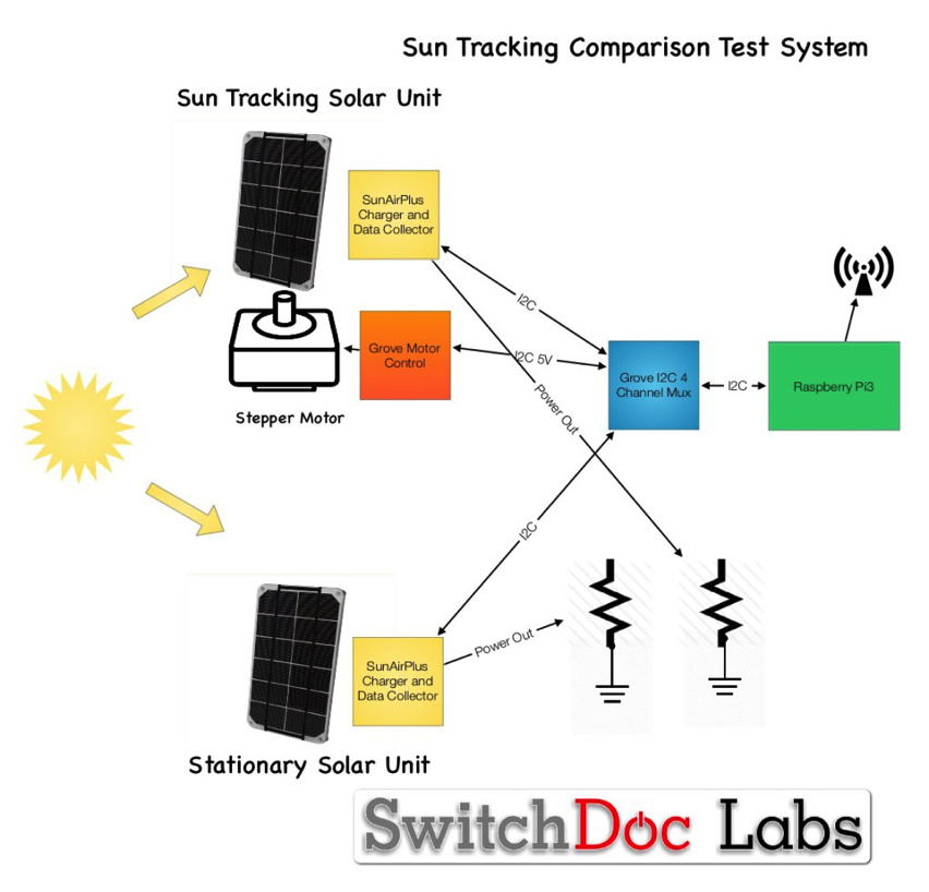 Sun Tracking System For More Solar Power Piday