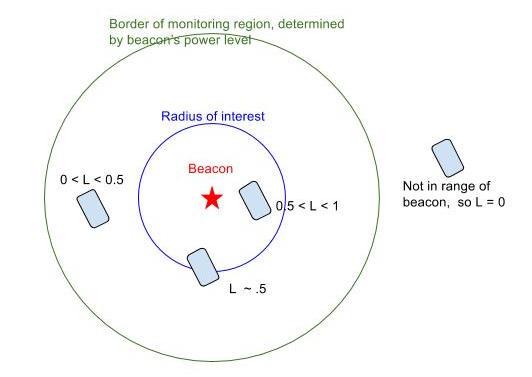 Radius-of-interest-versus-monitoring-region-1