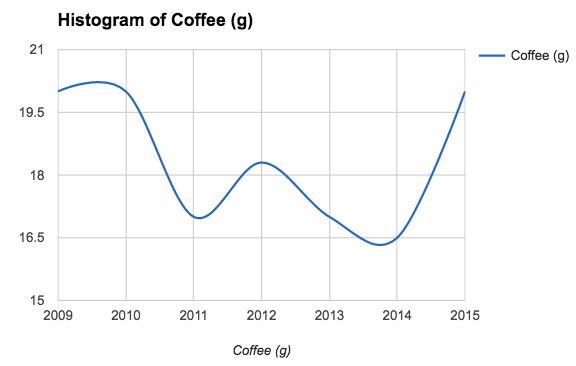 Coffee Weight Aeropress Champion