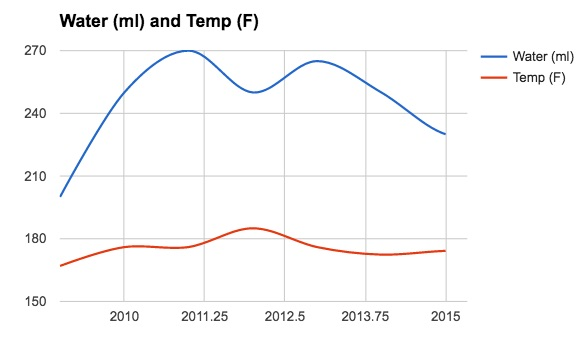 Aeropress Champion Water Volume and Temperature