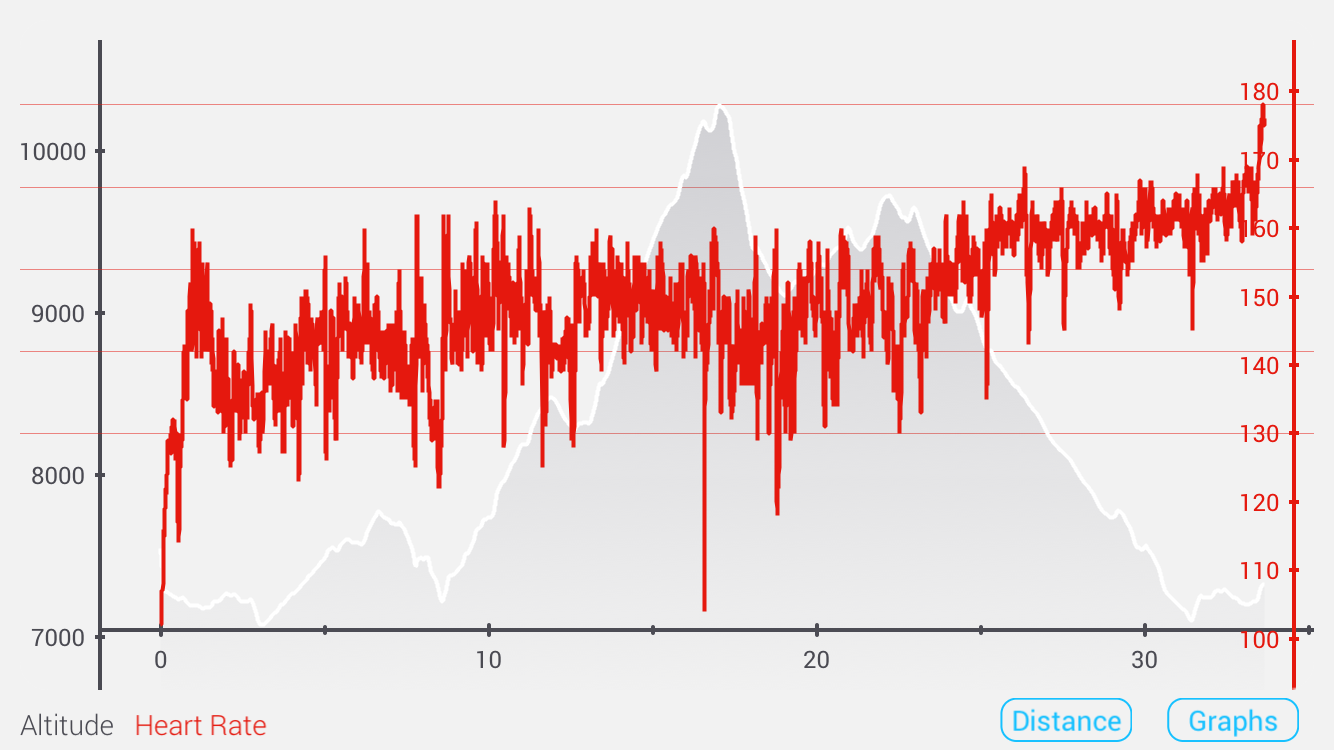 Mikey's Jemez 50k Race