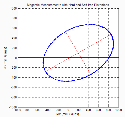 Hard And Soft Iron Distortions For Magnetometer