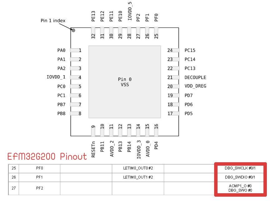 EFM32_Pinout