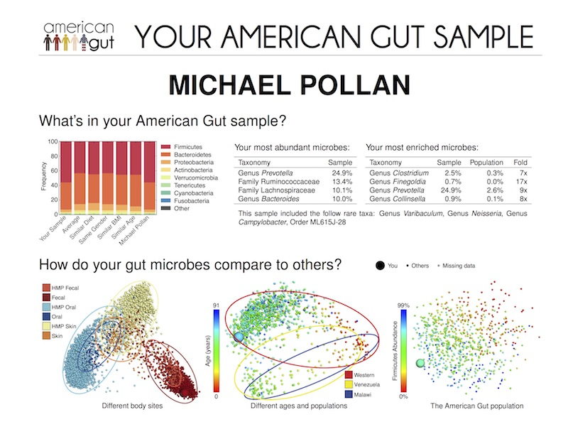 Michael_Pollan_Bug_Data