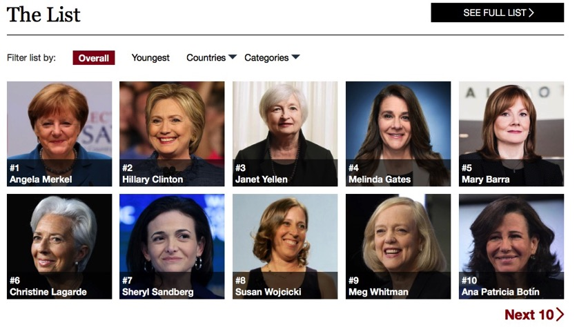 The World s 100 Most Powerful Women Forbes