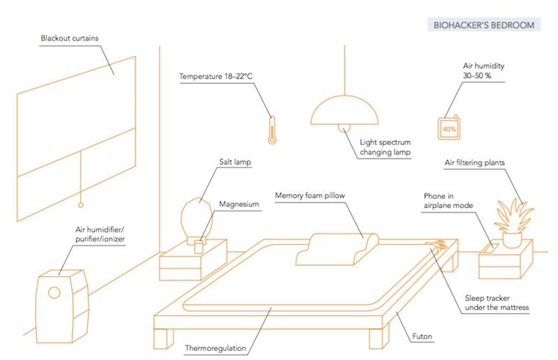biohackersbedroom
