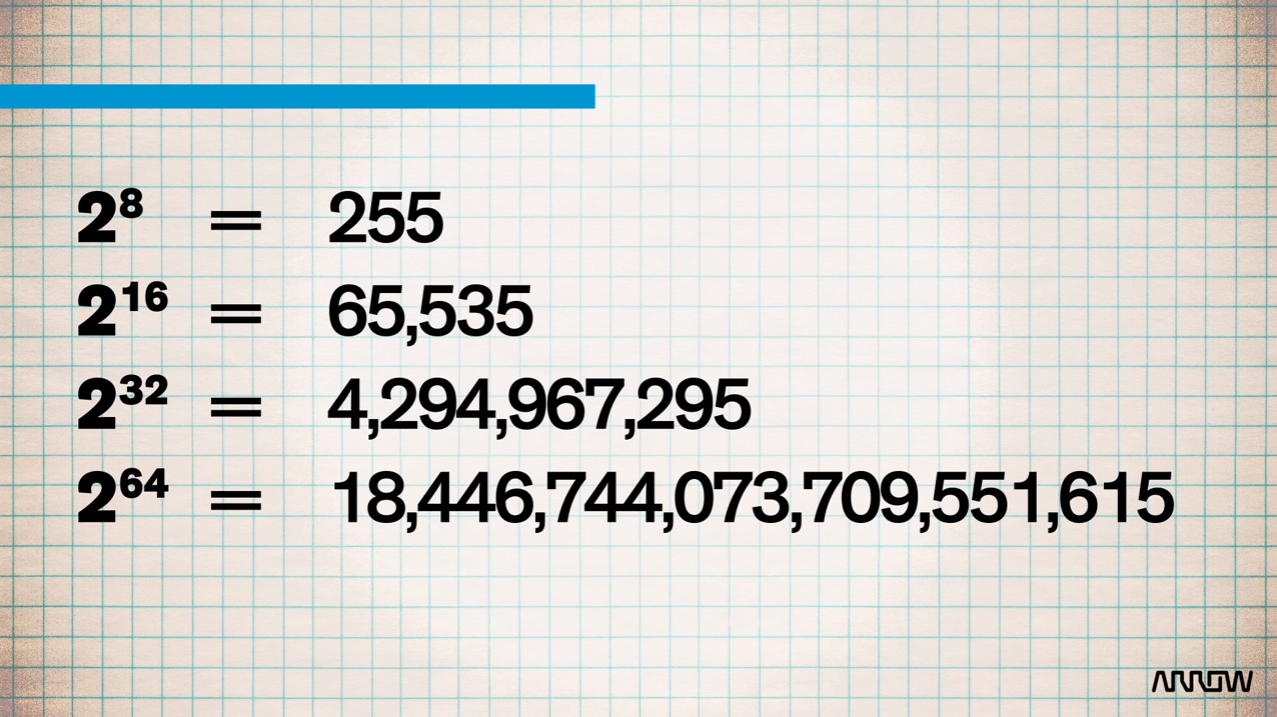 bits numbers