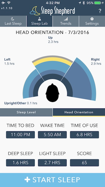 Sleep Shepherd - Head Orientation
