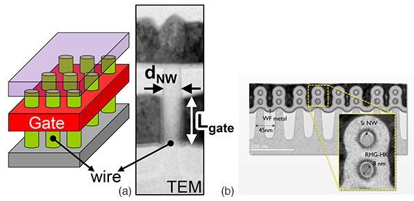 Imec_Nanowire_All_Around_Gates