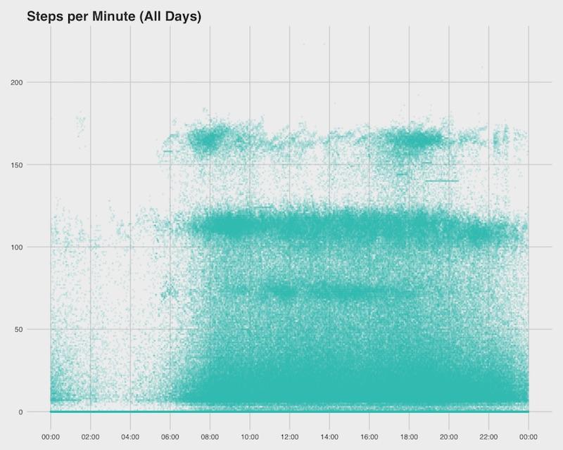 fitbit-steps-per-minute