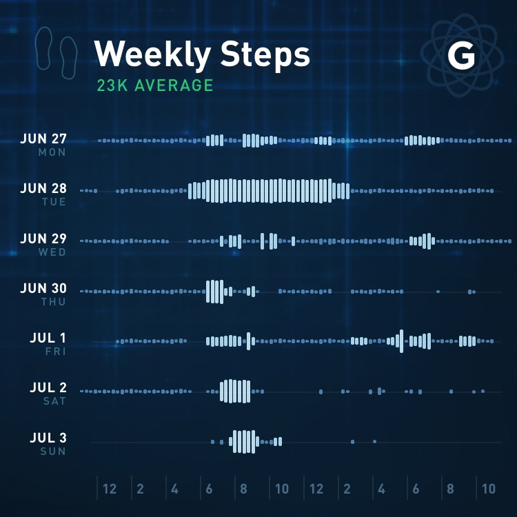 gyroscope-weekly-steps