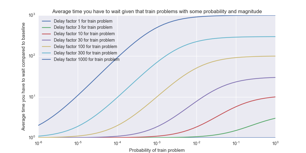 train_problems