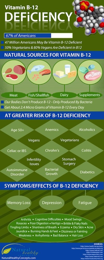 B12-Deficiency