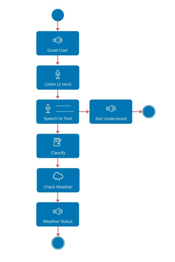 CodifyThings Pi Personal Assistant Raspberry Pi IBM Watson 120