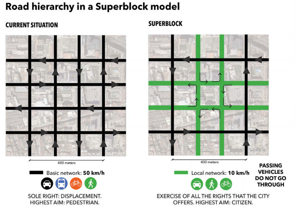 Road Superblock 1