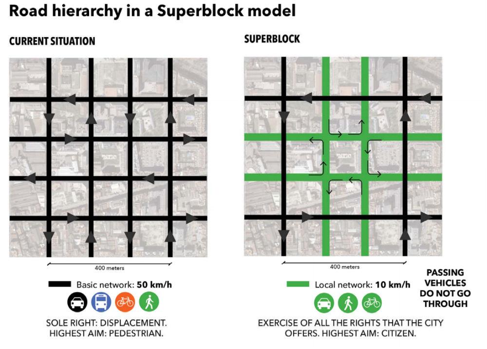 Road Superblock 1