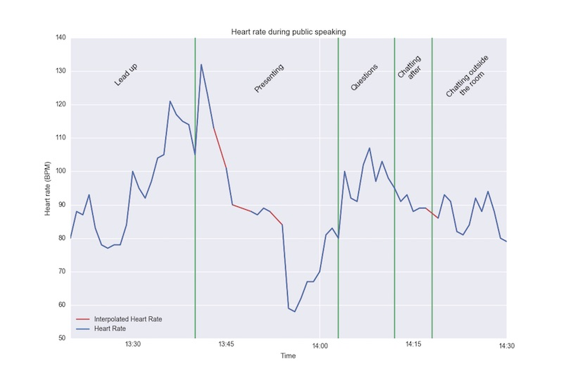 heartrate-public-speaking