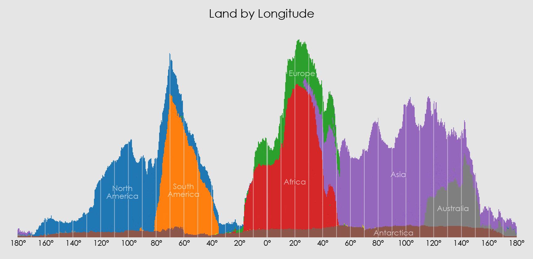 land_by_longitude