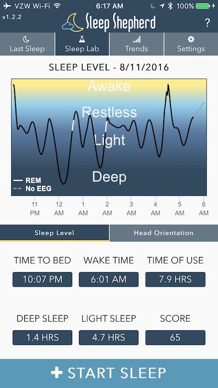 sleep-shepard-chart-1