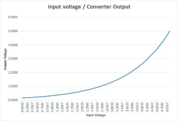 Lm359 Voltage Controlled Oscillator