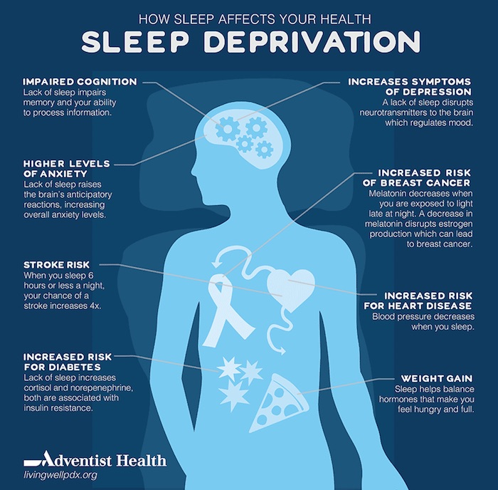 causes and consequences of sleep deprivation How much sleep is enough most adults need 7 to 8 hours of sleep per night people who are well rested feel alert and do not have the urge to nap what causes sleep deprivation.