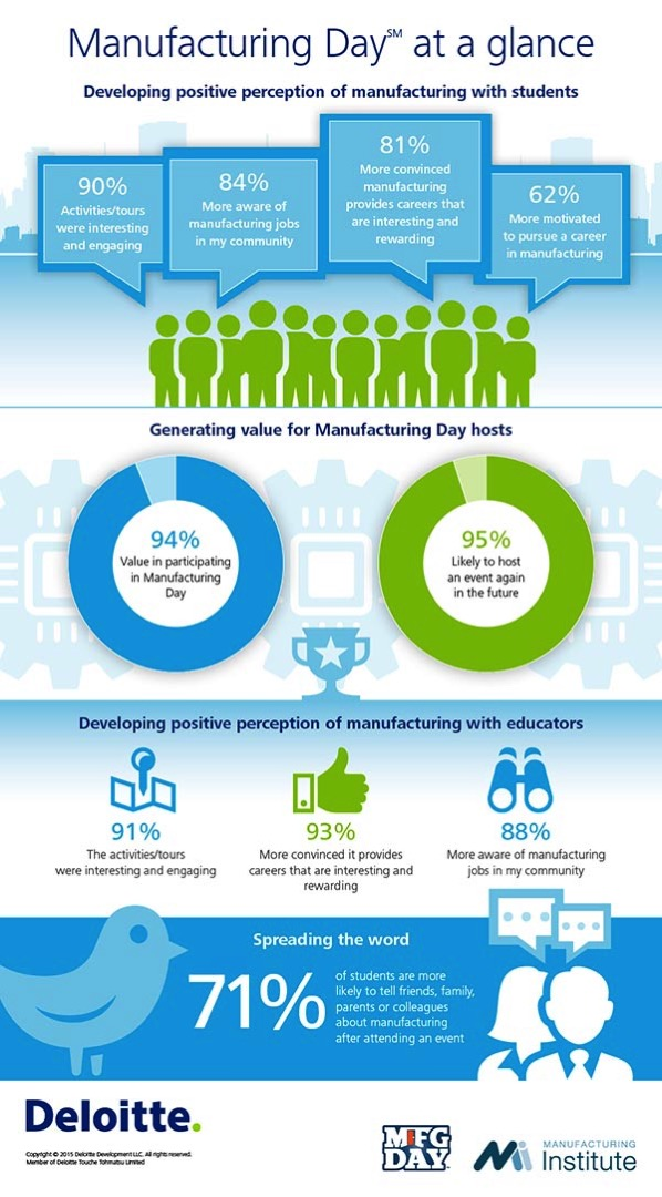 ManufacturingDay infographic 600