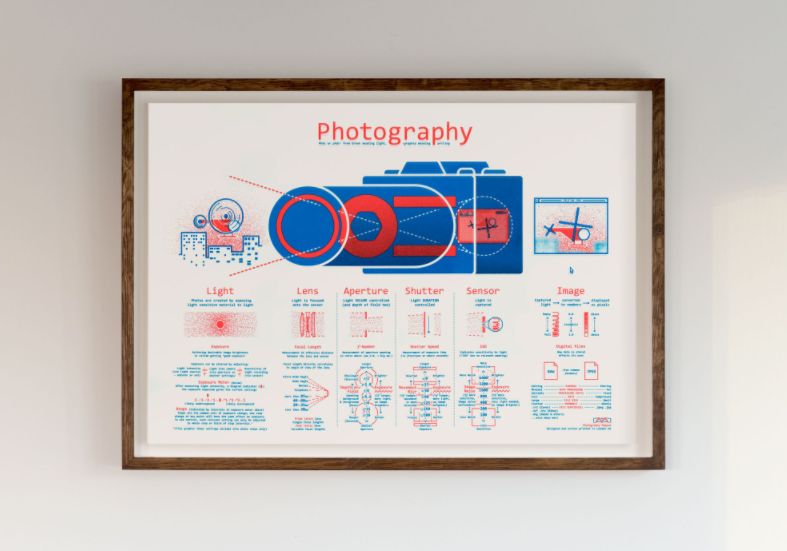Camera Graphic Photography Mapped