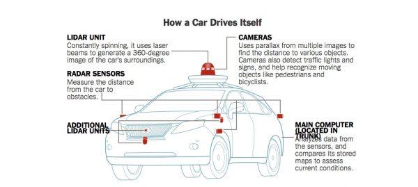 how self driving cars work adafruit industries makers hackers artists designers and. Black Bedroom Furniture Sets. Home Design Ideas