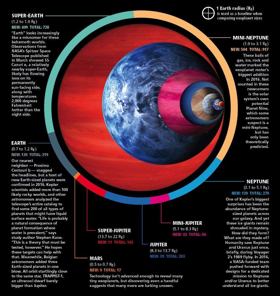 Earth chart